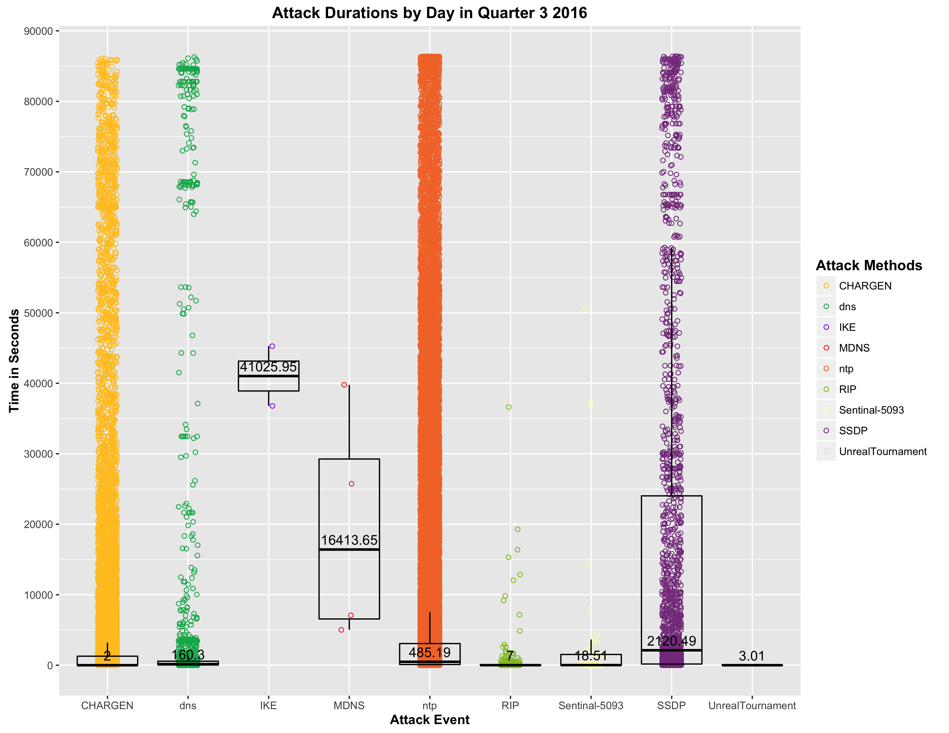 attacks_durations_byday_scatter.png