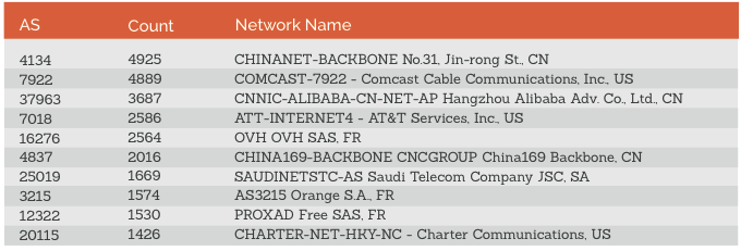 network rankings.png